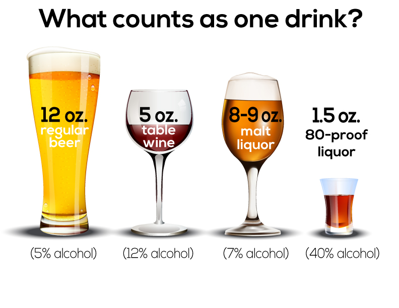 Do I Have a Drinking Problem, Reliant Medical Group